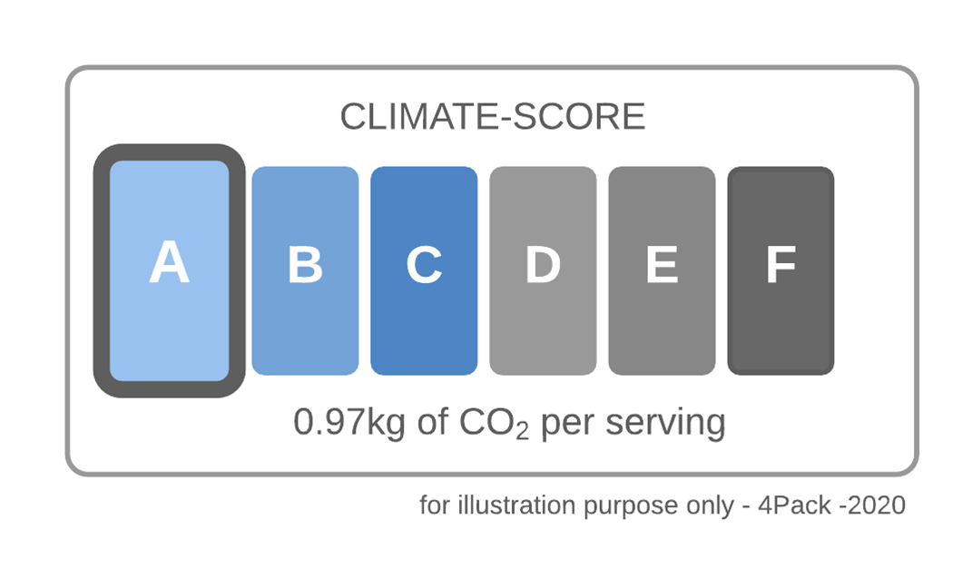 4PACK Climate -Score