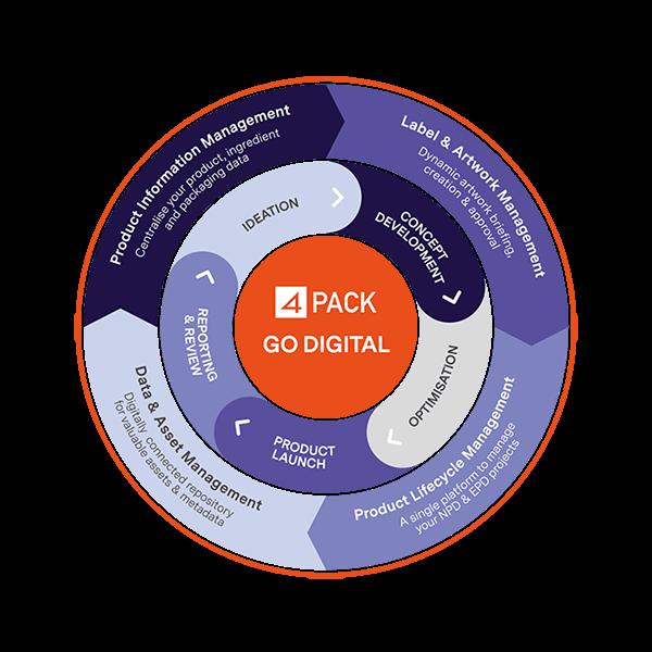 4Pack include le più avanzate funzionalità PLM, PIM, DAM e LAM integrate in un'unica piattaforma