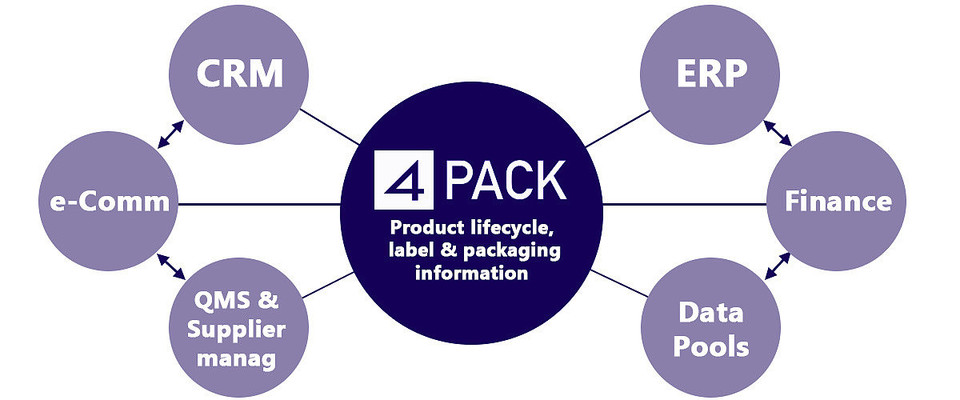 4PACK integration with ERP